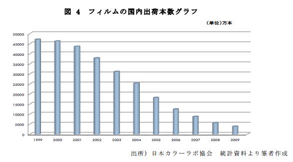 フィルムの国内出荷本数グラフ