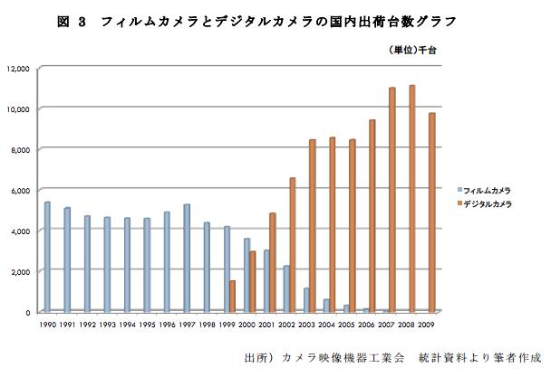 フィルムカメラとデジタルカメラの国内出荷台数グラフ