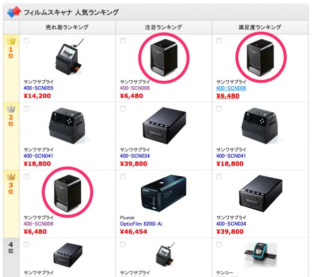 価格.comでのランキング