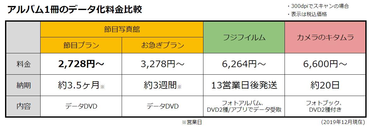 アルバム1冊のデータ化料金比較表